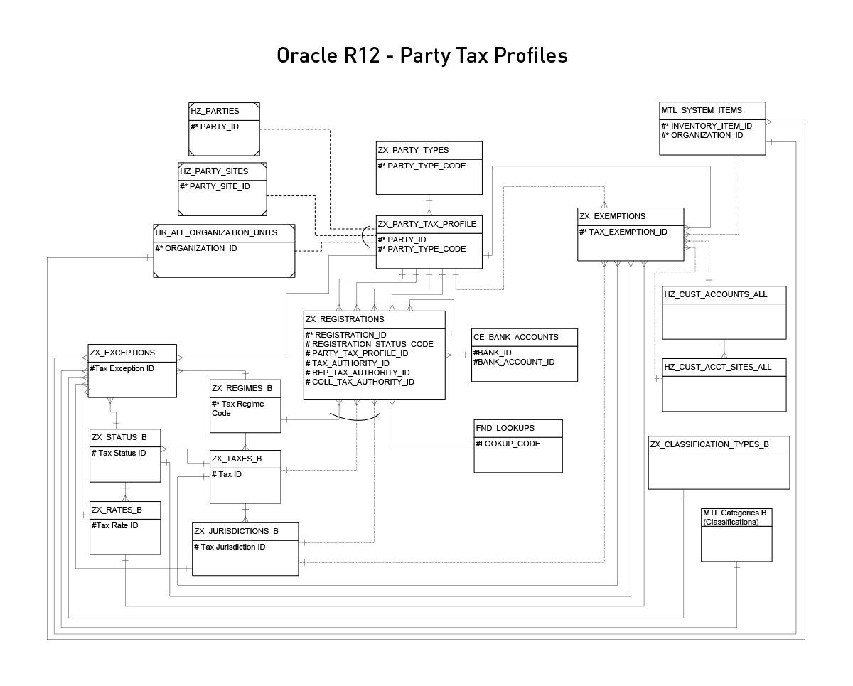 Oracle EBS R12 Party Tax Profiles