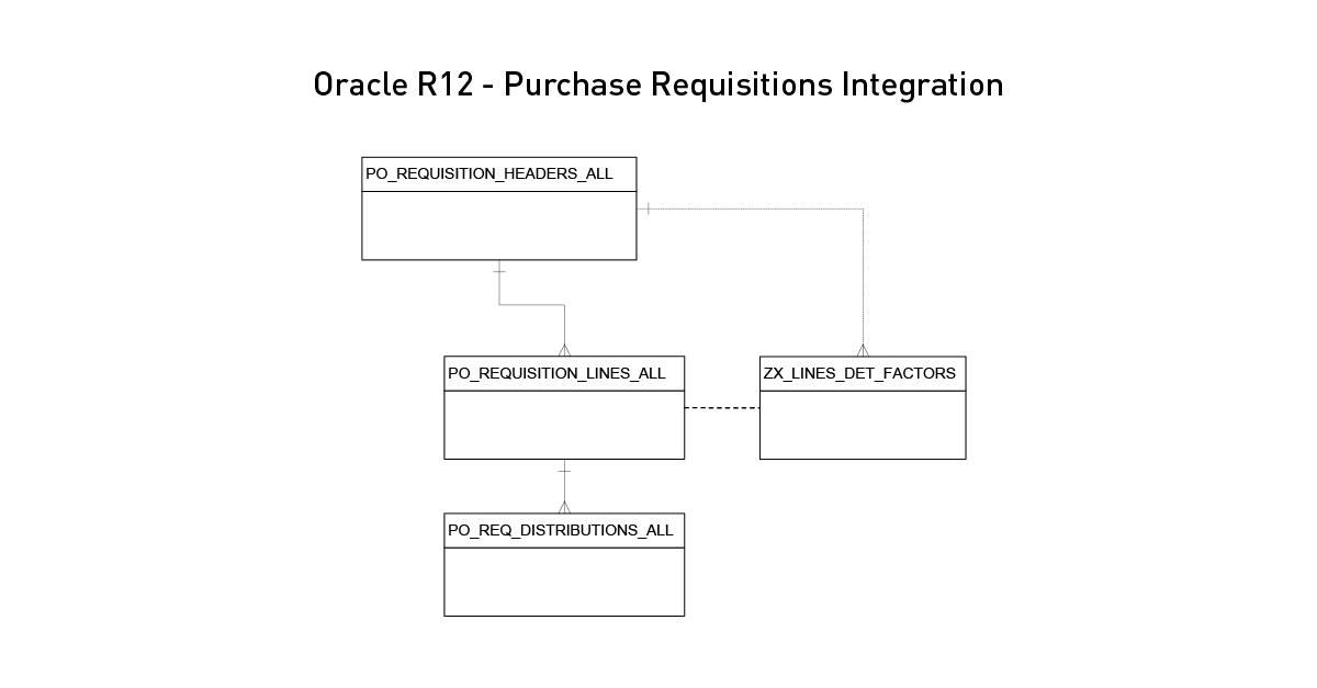 Oracle EBS R12 Purchase Requisitions Integration