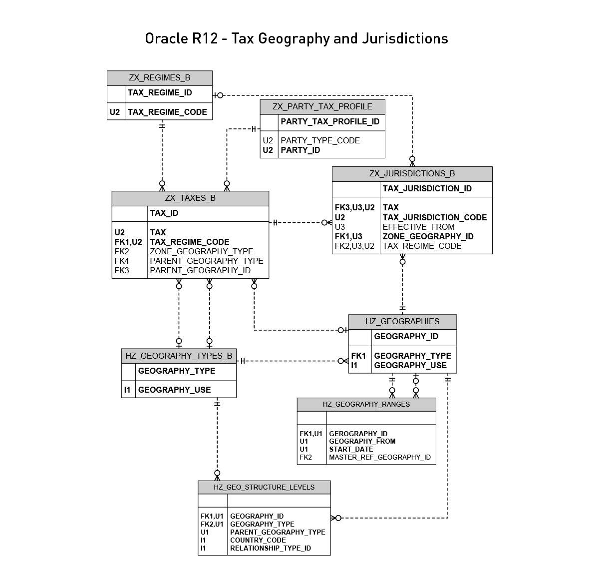 Oracle EBS R12 Tax Geography and Jurisdictions