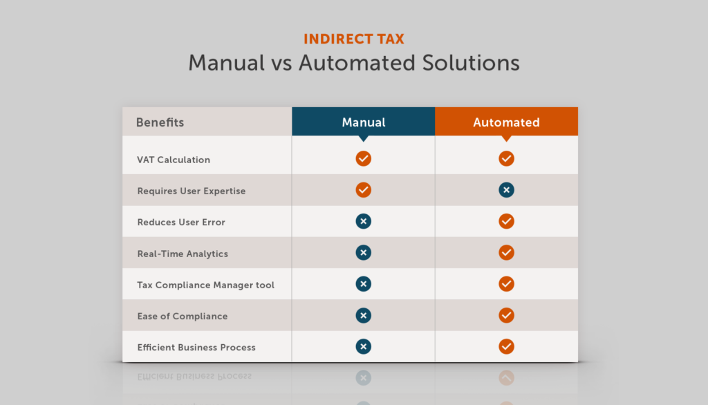 Indirest Tax - Manual vs Automated solutions