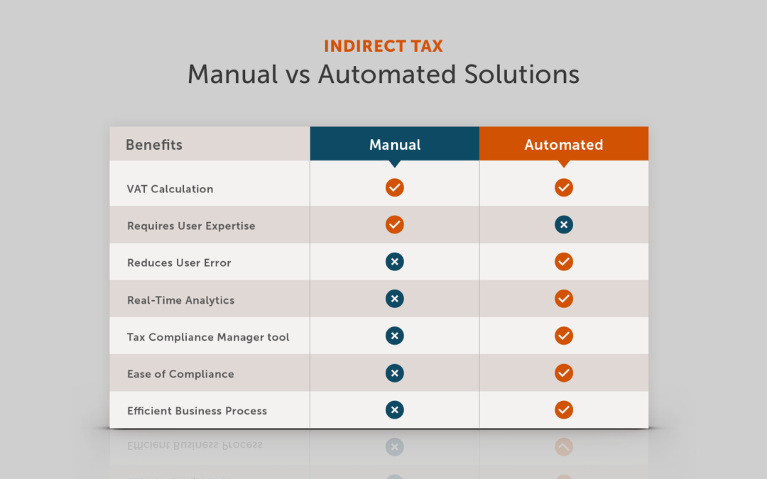 Indirect Tax – Manual vs Automated Oracle ERP Solutions